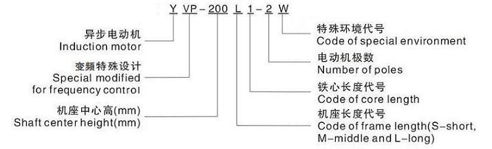 【概述】     yvp系列变频调速三相异步电动机为变频器专用电机,是